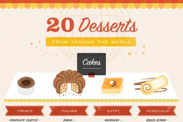 20 Best Desserts in the World