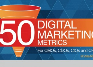 50 Most Important Marketing Metrics