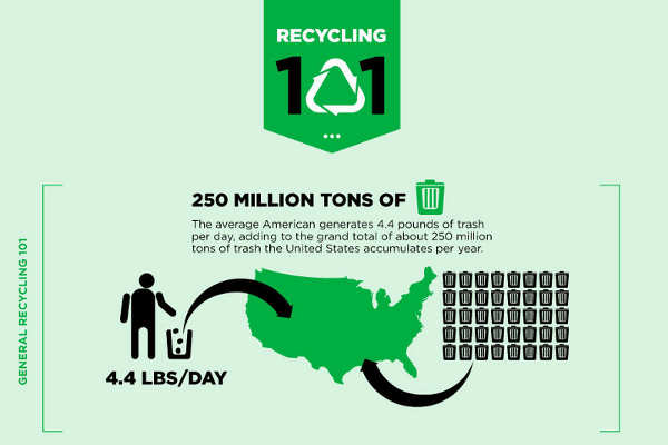 8 Recycling Industry Statistics