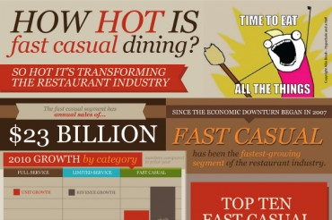 9 Global Fast Food Industry Statistics