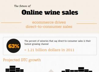 9 Wine Industry Statistics