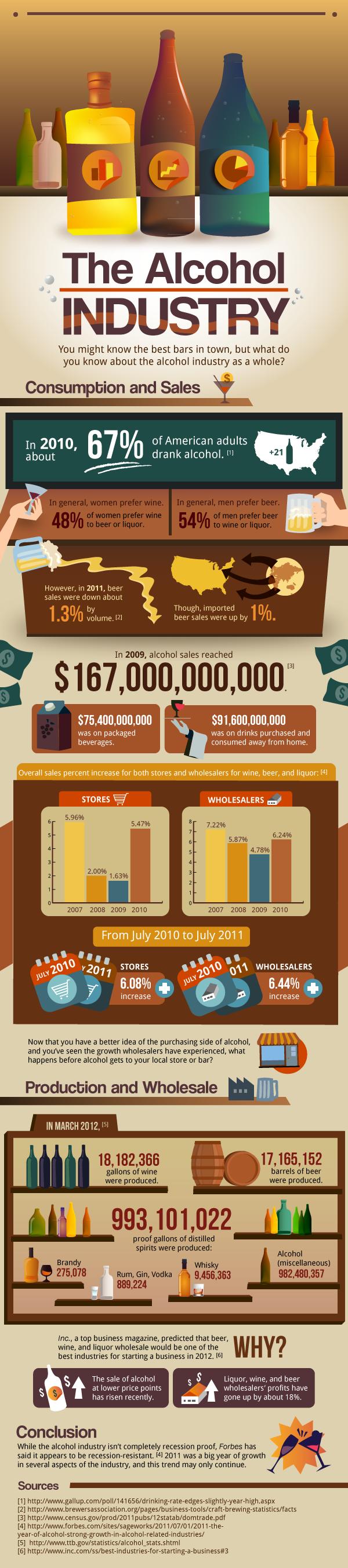 Alcohol Industry Statistics