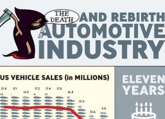 Automotive Industry Statistics