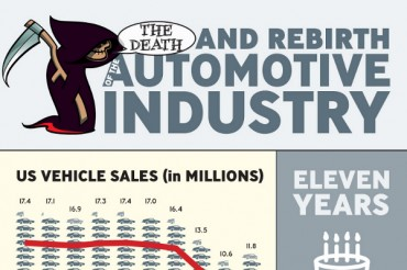 Automotive Industry Statistics