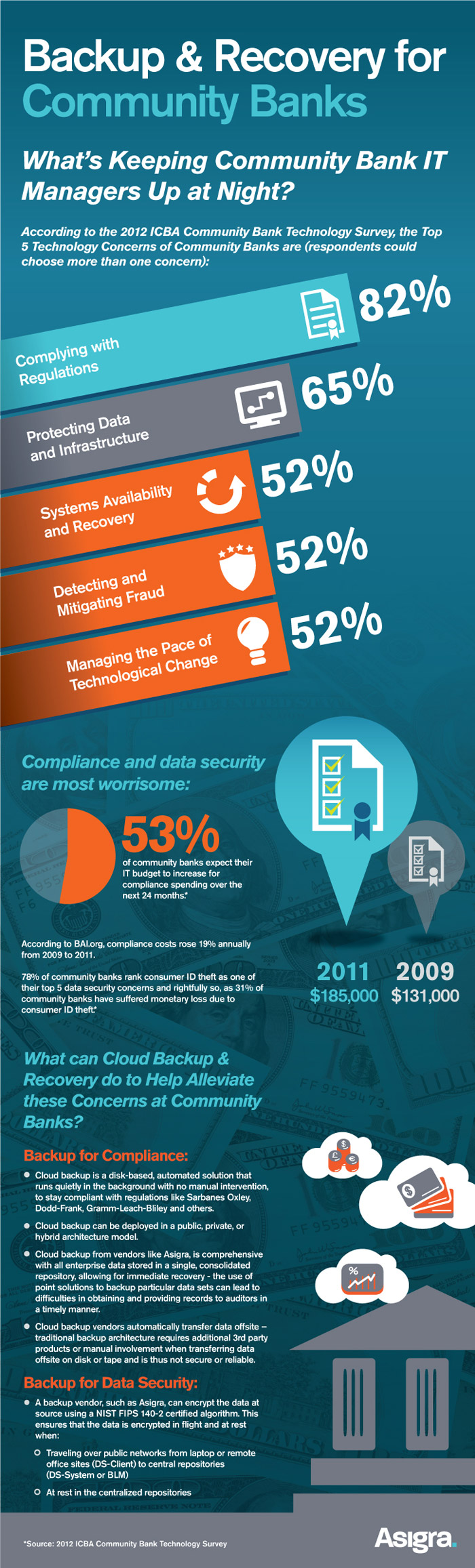 Banking Industry Trends