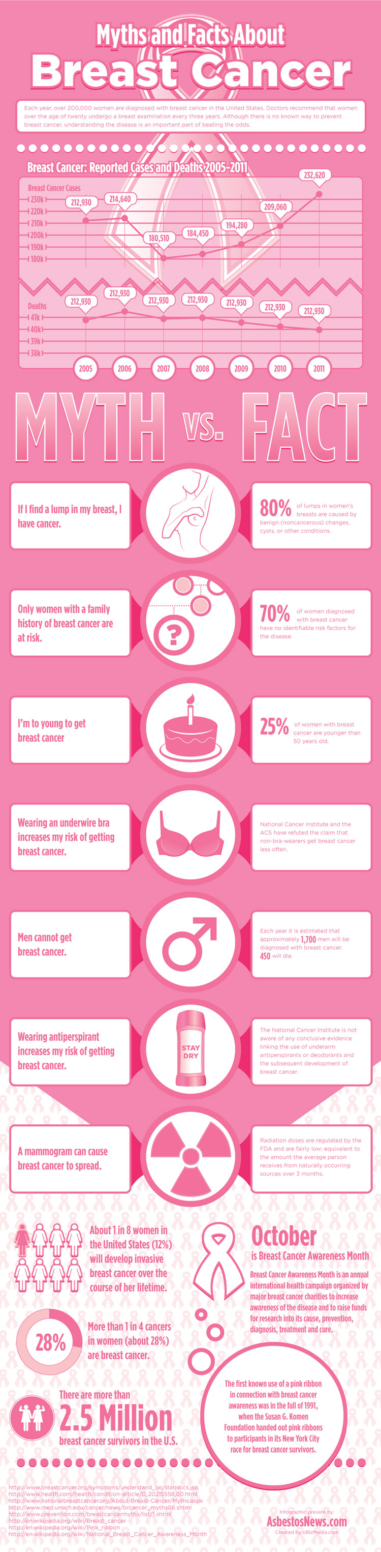 Breast Cancer Myths vs Facts