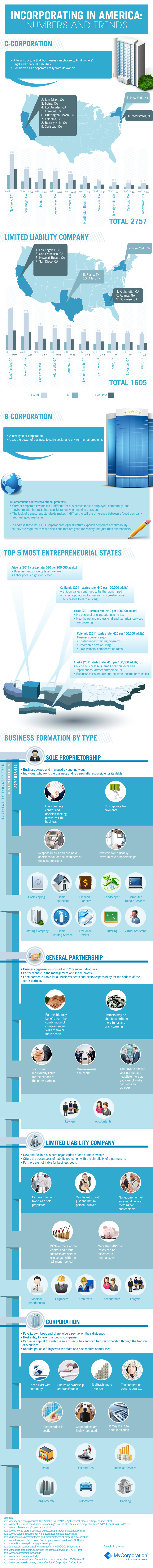 Business Type Comparison