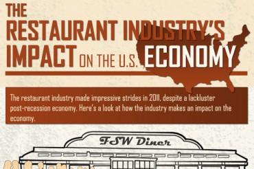Delightful Catering Industry Statistics