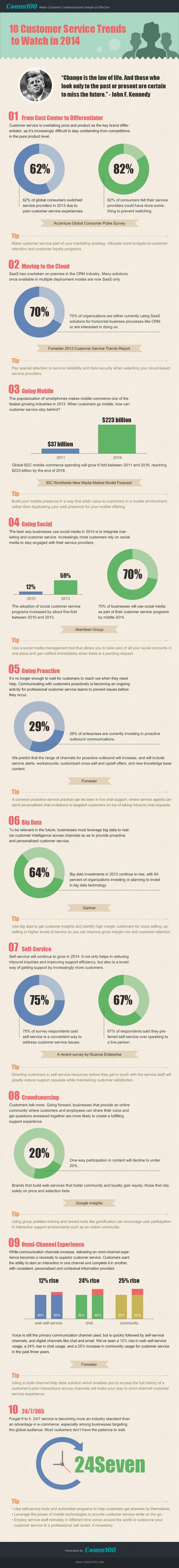 Customer-Service-Trends