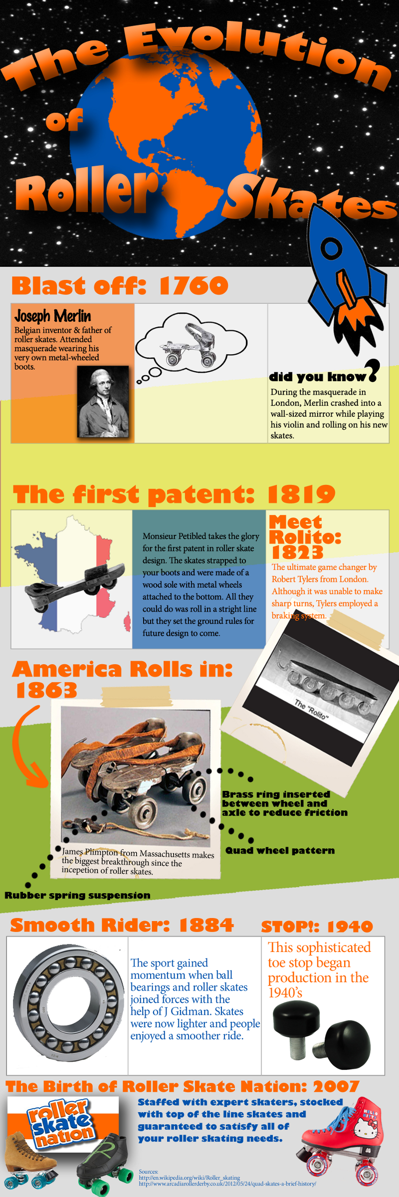 Development of Roller Skates
