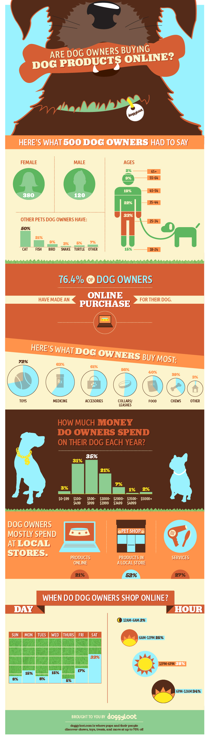 Dog Industry Consumer Online Trends