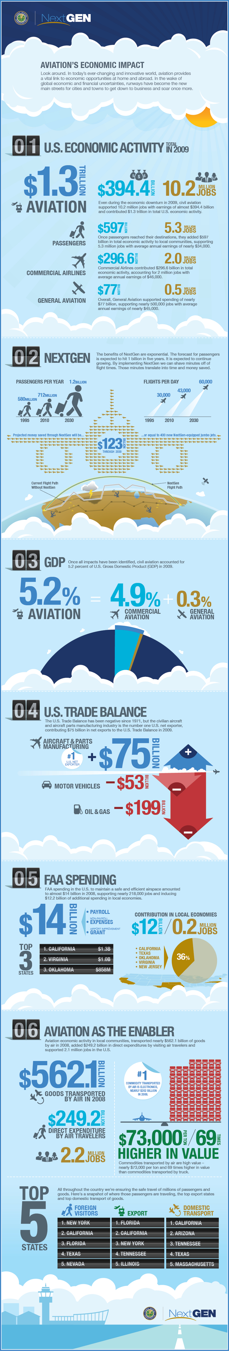 Economic Impact on Aviation Industry