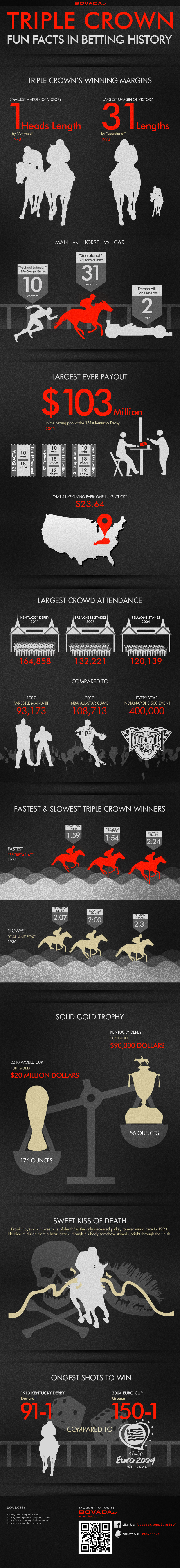 Facts in Horse Racing Gambling