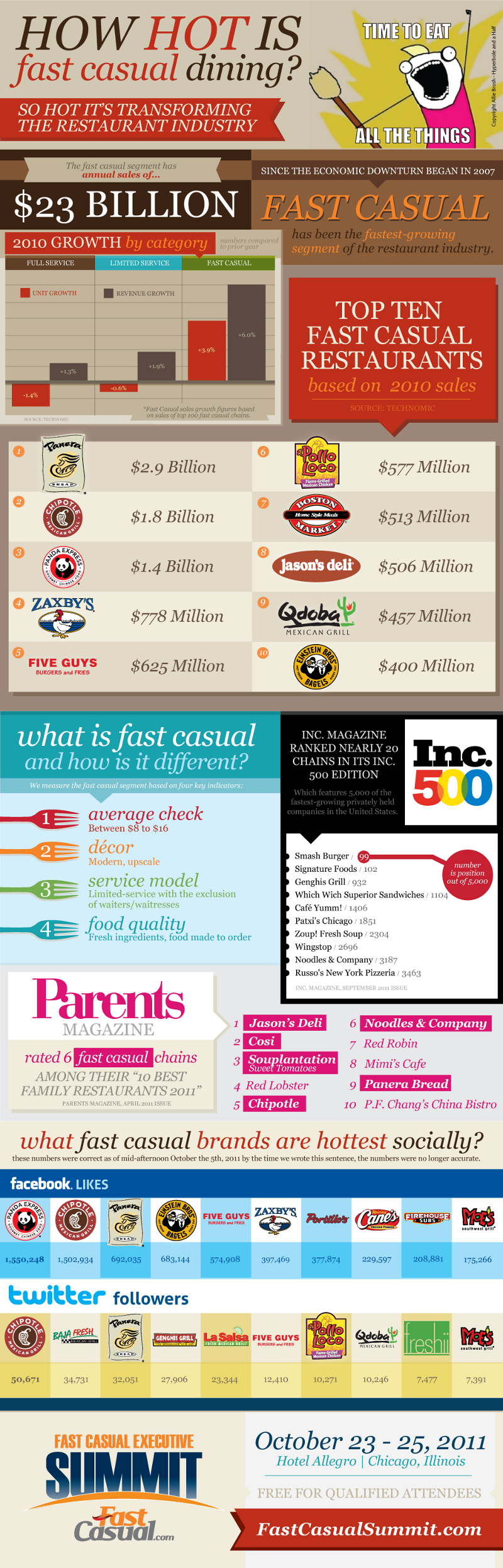 Fast Casual Dining Industry Facts