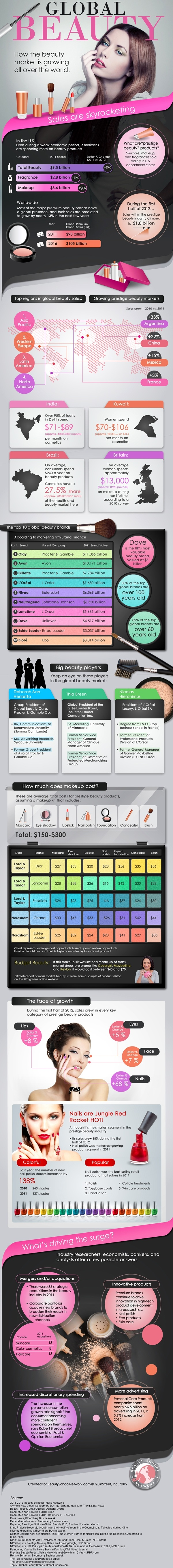 Global Beauty Market Statistics