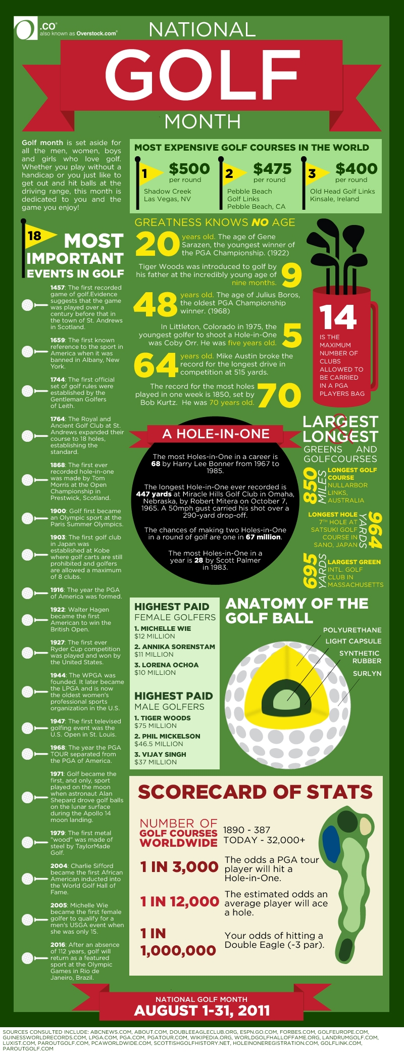Golf Industry Facts and Timeline