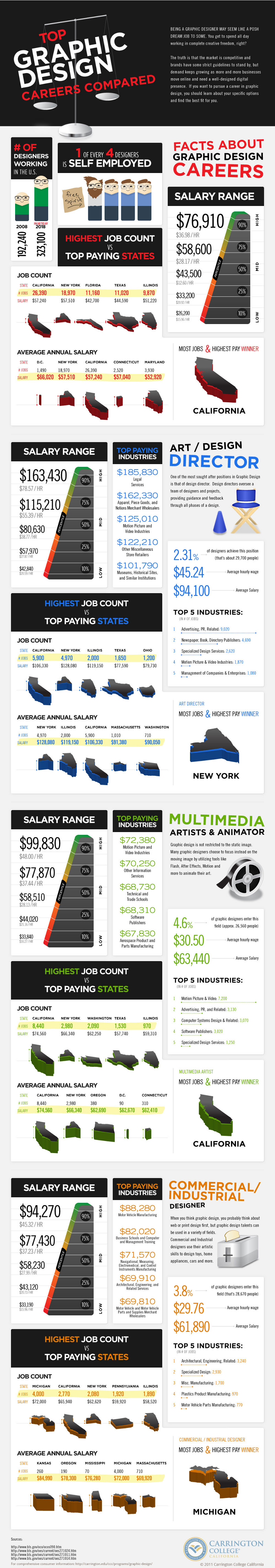 Graphic Design Career Facts