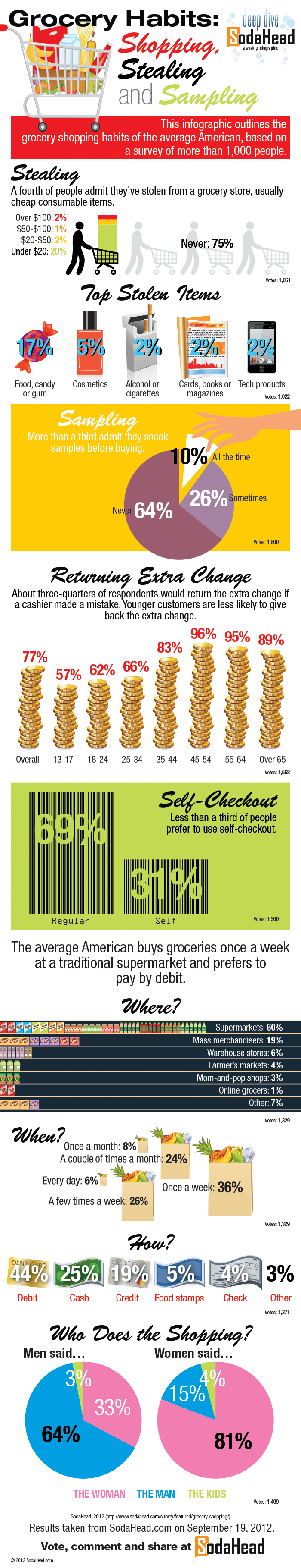 Grocery Shopping Trends
