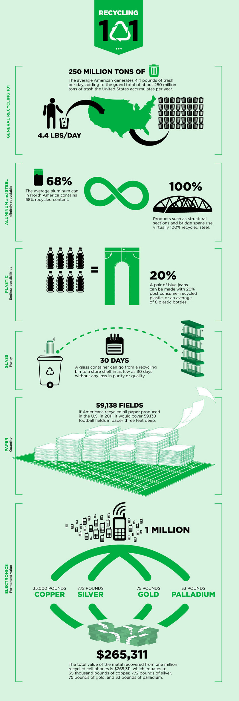 Guide to Waste and Recycling