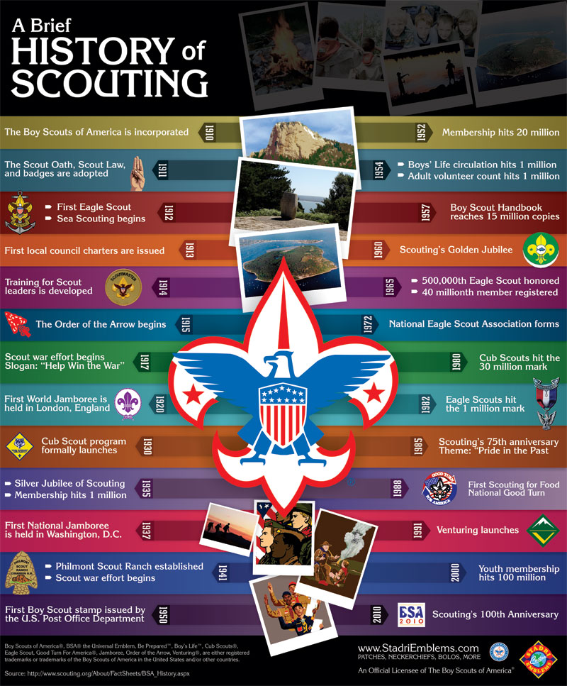 History of Cub Scouts