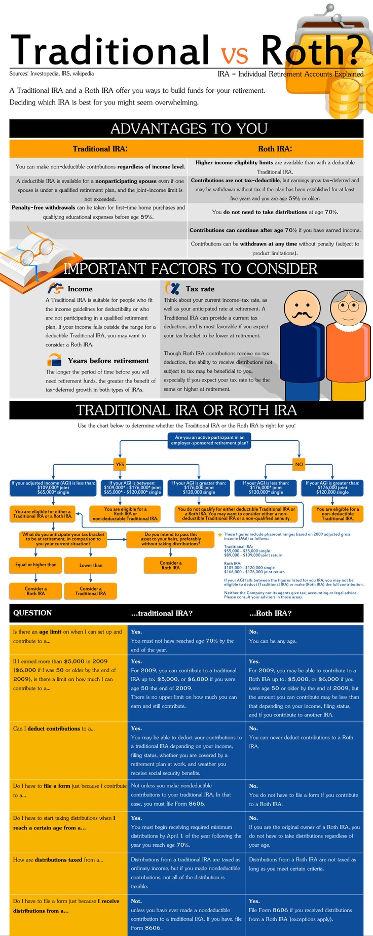 traditional ira vs roth ira Roth vs traditional ira -- which is better both the traditional and roth ira can increase the security of your retirement learn more about the features and.