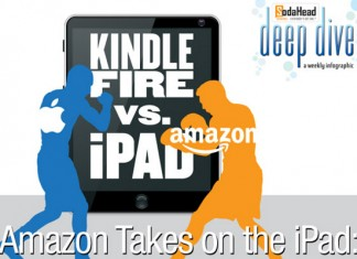 Kindle Fire HD Versus iPad Mini