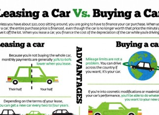 Leasing Versus Buying a Car