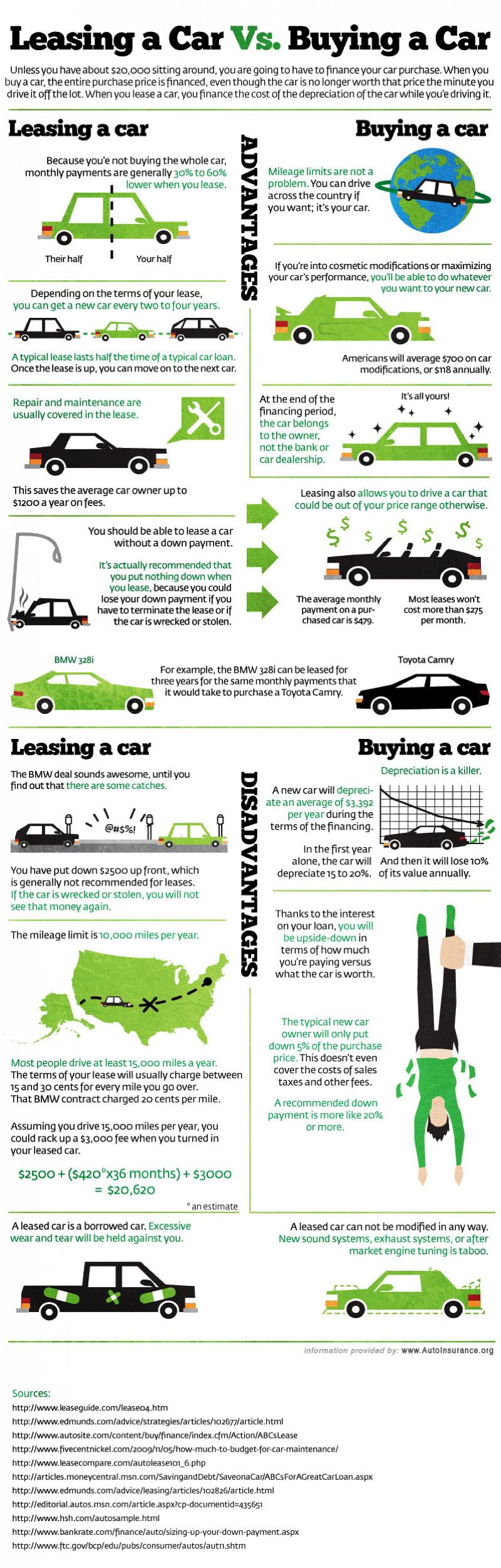 lease vs buy a new car