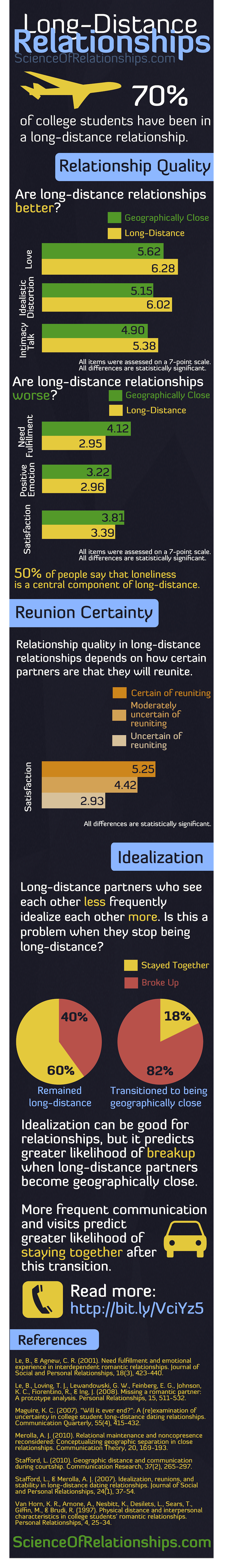Long Distance Relationship Traits