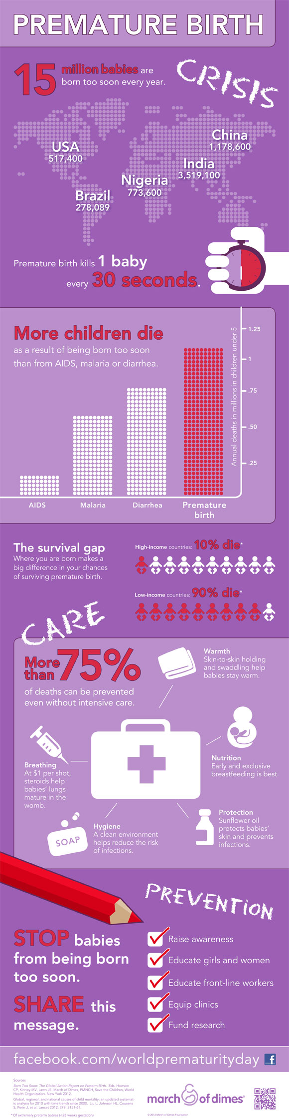 March of Dimes Childbirth Facts