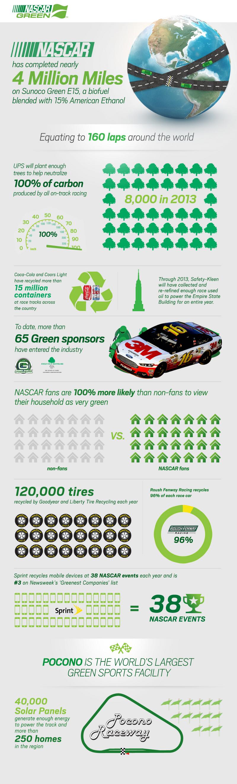 Nascar Sustainability Impact