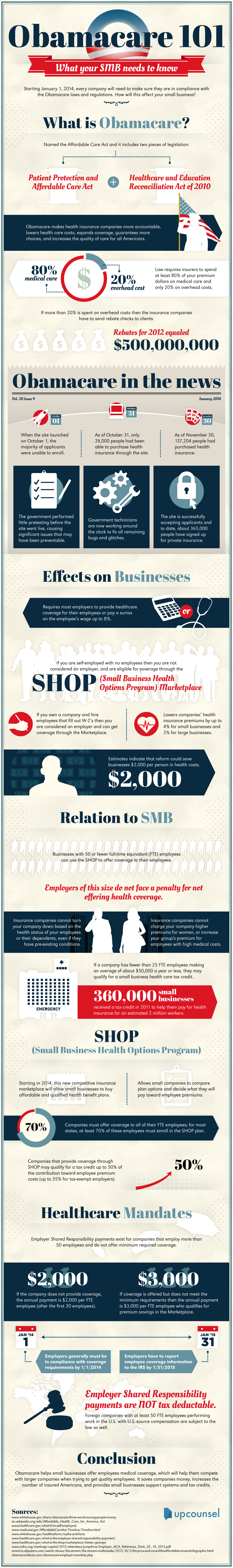 Obamacare-on-Small-Businesses