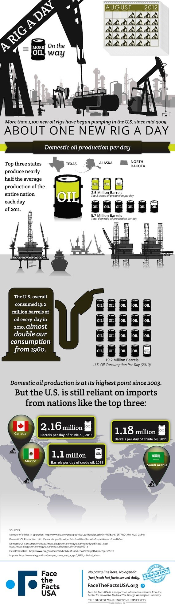 Oil Production Industry  Facts