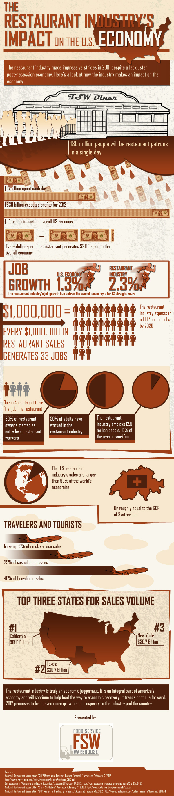 Restaurant Industry Economic Impact