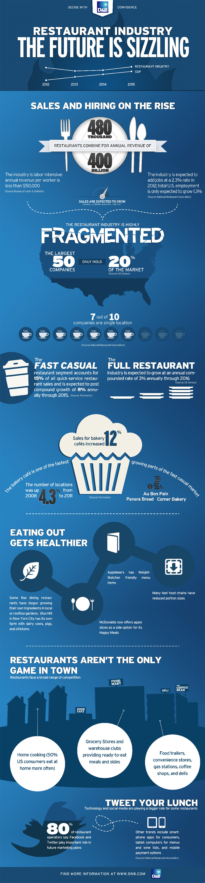 Restaurant- Industry Facts