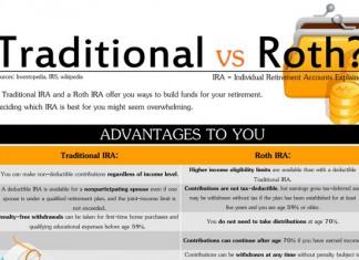 Roth IRA Versus Traditional IRA