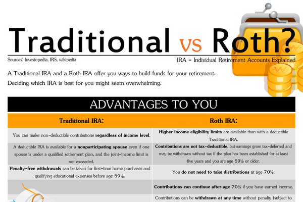 Roth Vs Traditional Ira Which Is Right For You  Autos Post