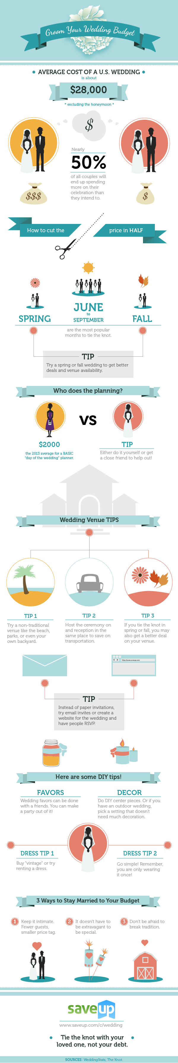 Saving Money on Modern Wedding