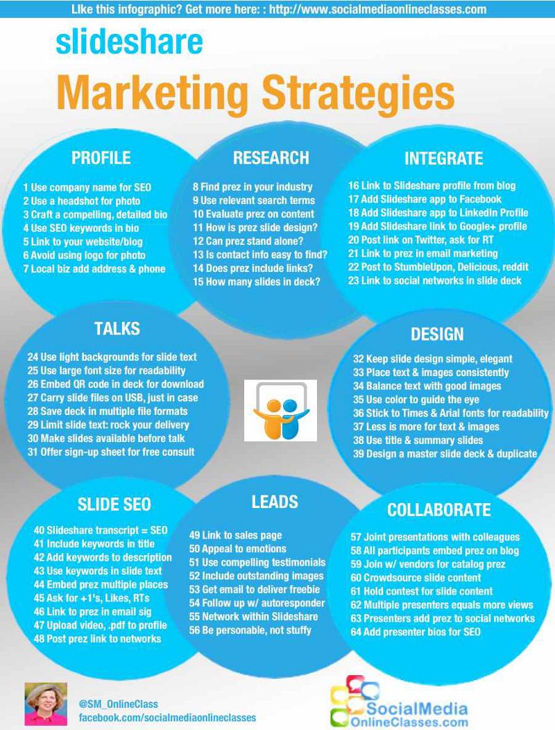 Slidershare Marketing Strategies