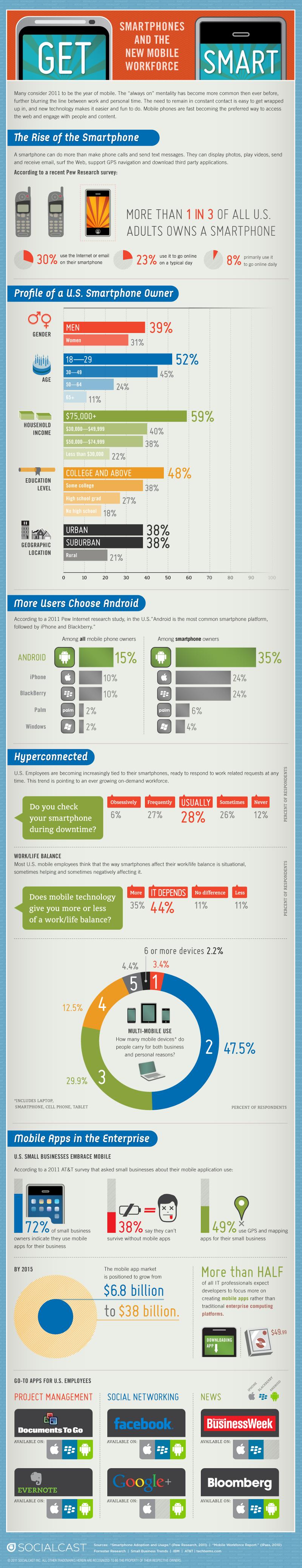 Smartphone Consumer Trends