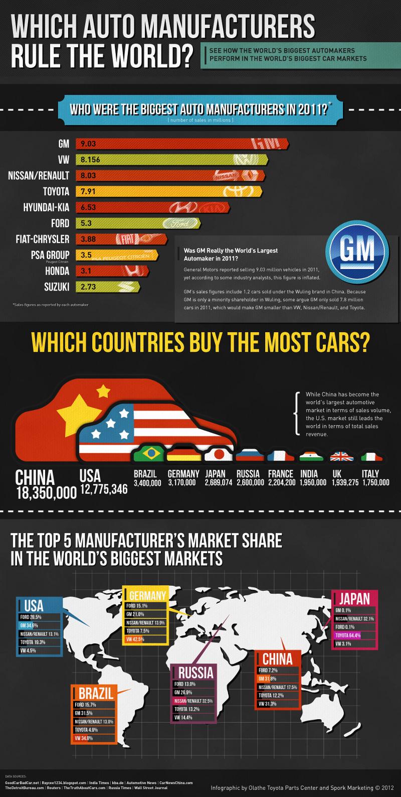 Top Global Car Manufacturers