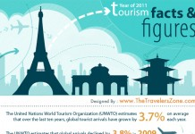Tourism Industry Statistics