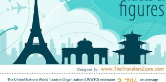 Tourism Industry Statistics