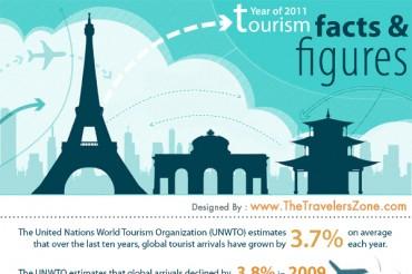 Shocking Tourism Industry Statistics