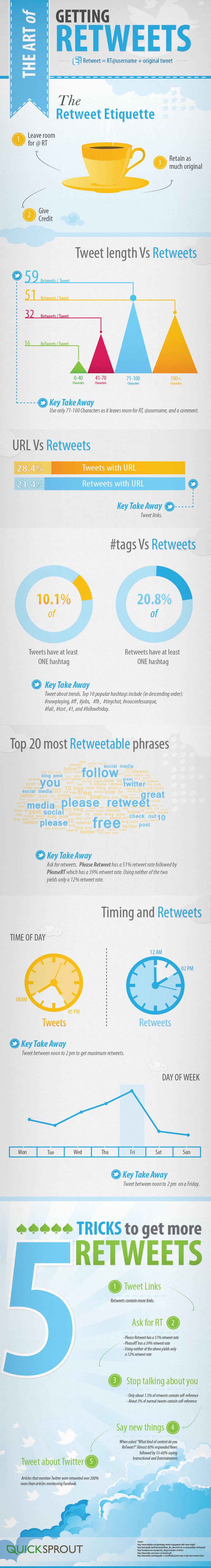Twitter Etiquette and Increasing Retweets