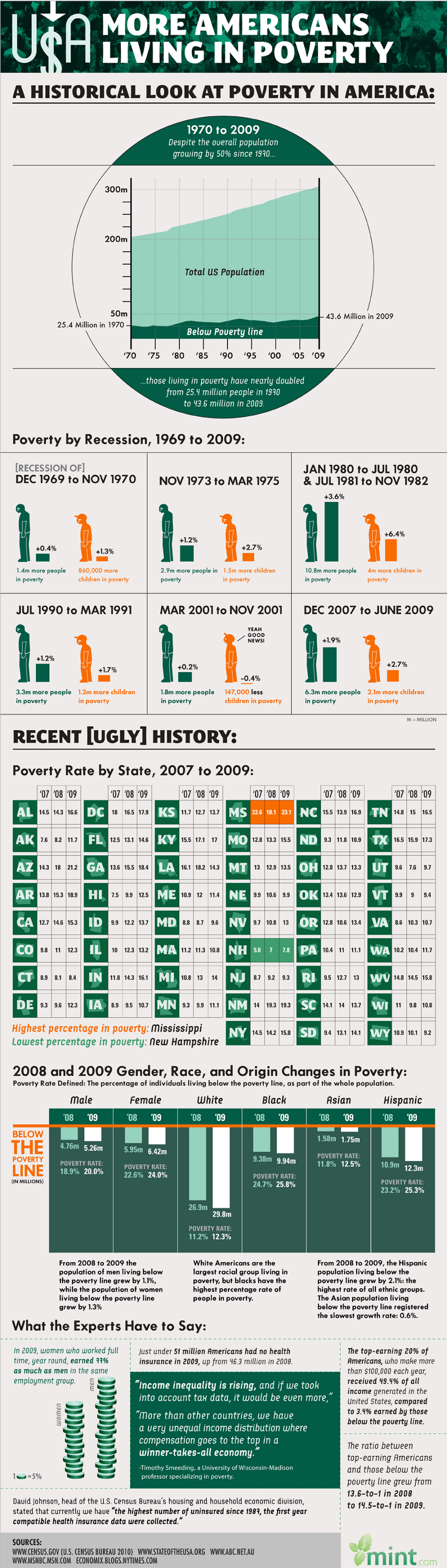 United States Poverty Facts