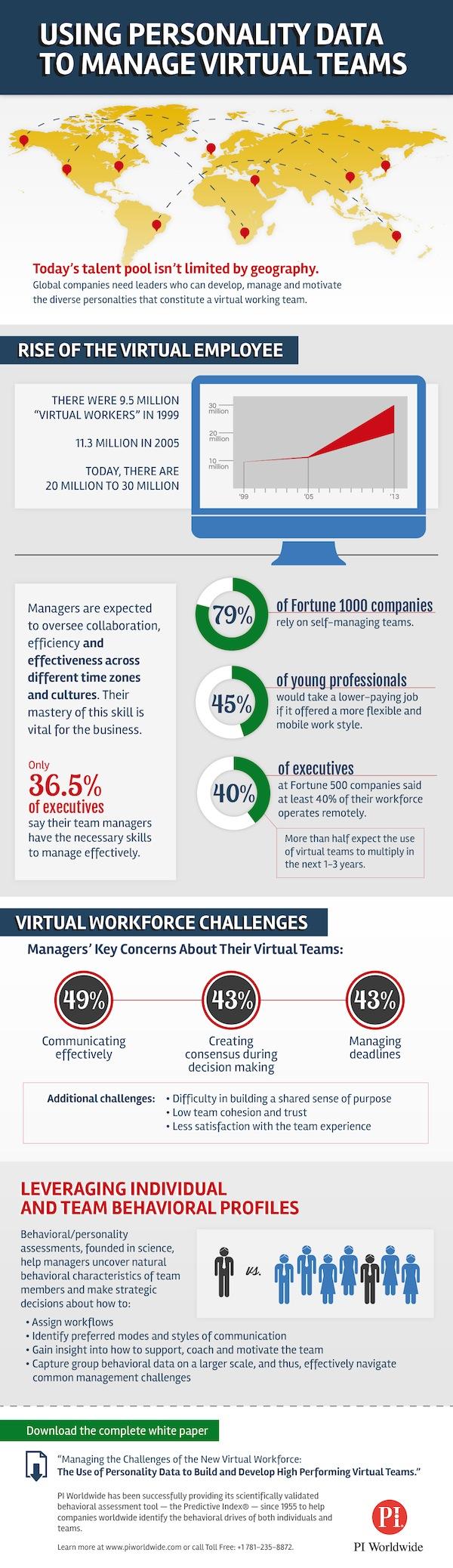 Virtual Team Trends