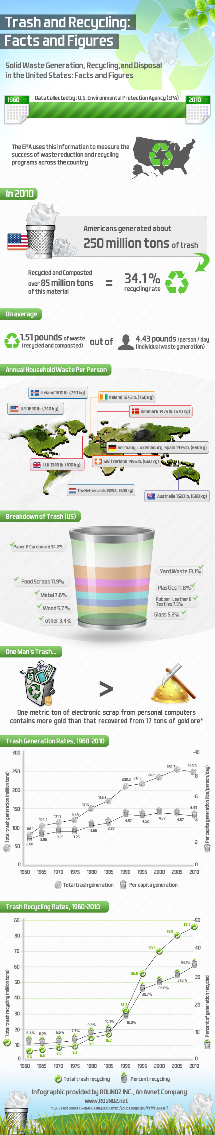 Waste Management Industry Facts