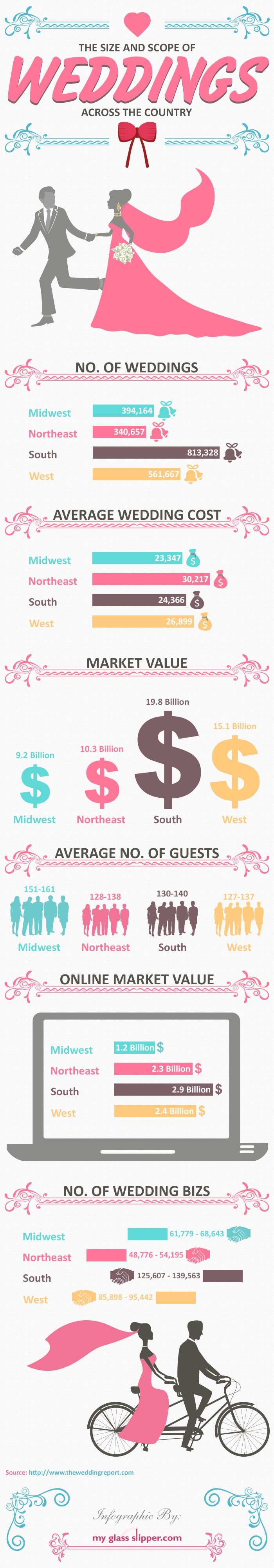 Wedding Industry Growth Value