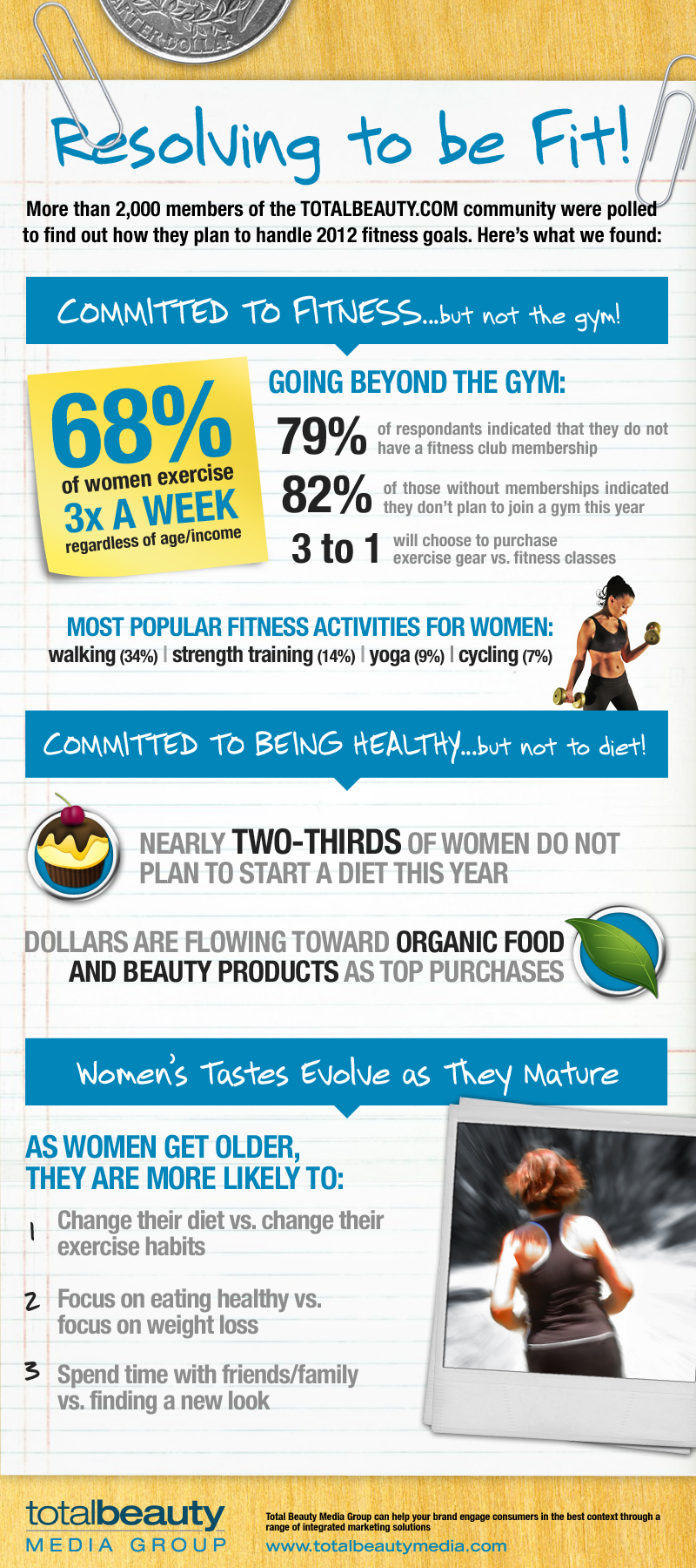 Women Health and Wellness Statistics